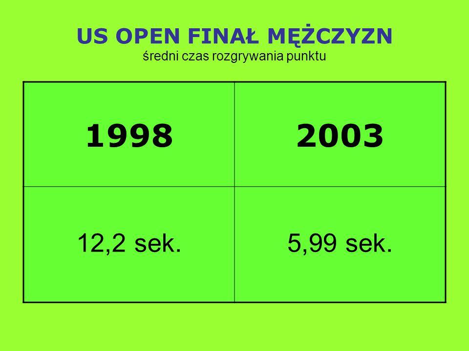 US OPEN FINAŁ MĘŻCZYZN średni czas rozgrywania punktu 19982003 12,2 sek.5,99 sek.
