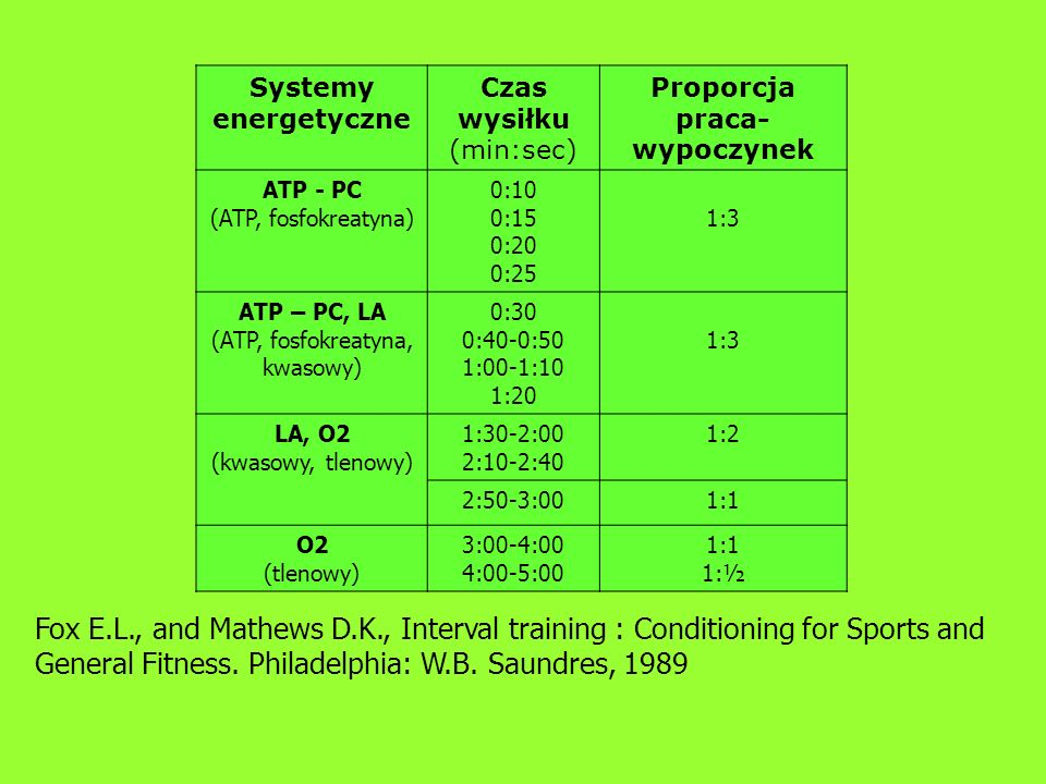 Systemy energetyczne Czas wysiłku (min:sec) Proporcja praca- wypoczynek ATP - PC (ATP, fosfokreatyna) 0:10 0:15 0:20 0:25 1:3 ATP – PC, LA (ATP, fosfokreatyna, kwasowy) 0:30 0:40-0:50 1:00-1:10 1:20 1:3 LA, O2 (kwasowy, tlenowy) 1:30-2:00 2:10-2:40 1:2 2:50-3:001:1 O2 (tlenowy) 3:00-4:00 4:00-5:00 1:1 1:½ Fox E.L., and Mathews D.K., Interval training : Conditioning for Sports and General Fitness.