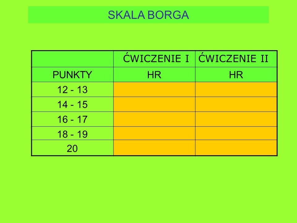 SKALA BORGA PunktyHR sk/min 12, 13120-130 14, 15140 -150 16, 17160 -170 18, 19180 -190 20200