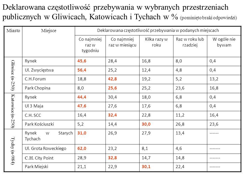 Deklarowana częstotliwość przebywania w wybranych przestrzeniach publicznych w Gliwicach, Katowicach i Tychach w % (pominięto braki odpowiedzi) Miasto