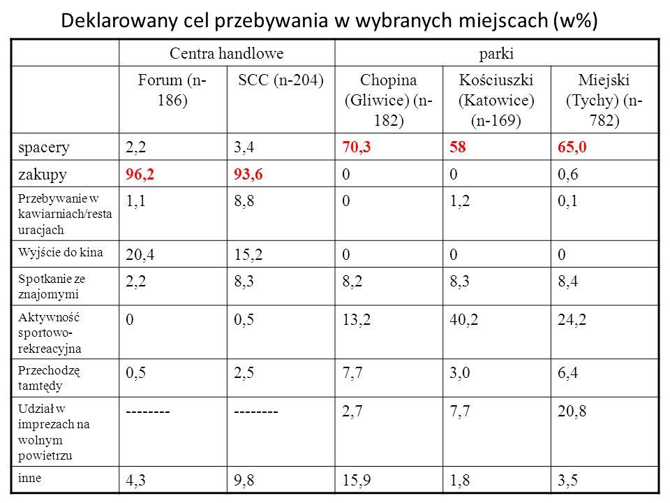 Deklarowany cel przebywania w wybranych miejscach (w%) Centra handloweparki Forum (n- 186) SCC (n-204)Chopina (Gliwice) (n- 182) Kościuszki (Katowice)