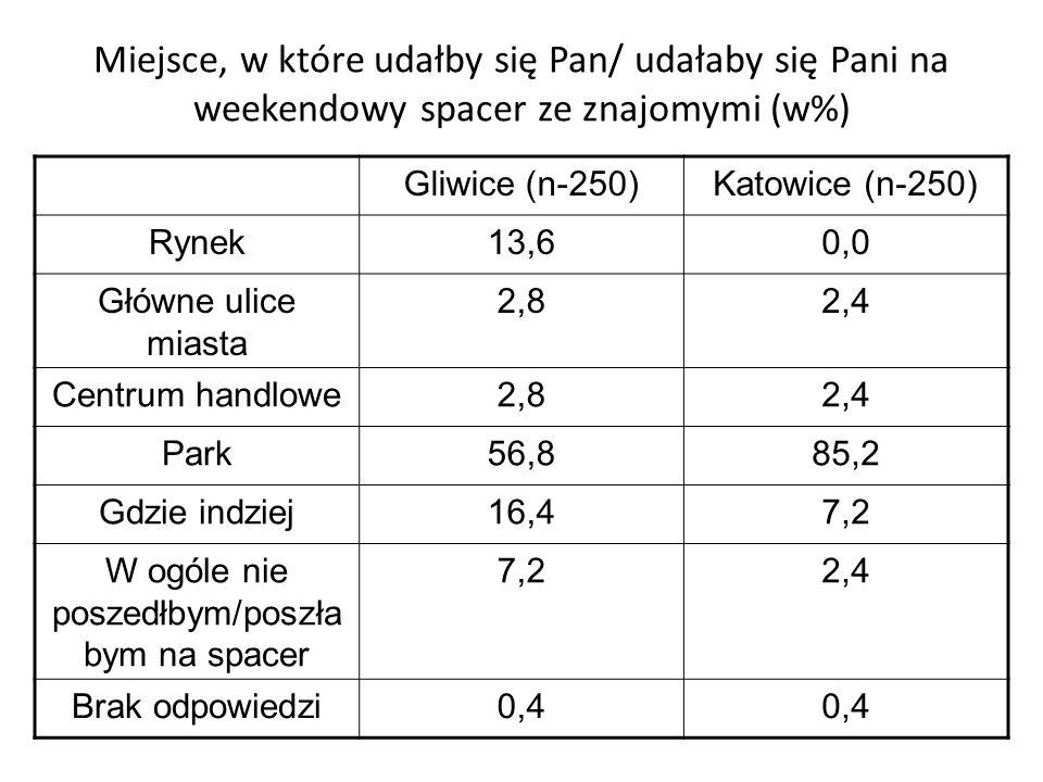 Miejsce, w które udałby się Pan/ udałaby się Pani na weekendowy spacer ze znajomymi (w%) Gliwice (n-250)Katowice (n-250) Rynek13,60,0 Główne ulice mia