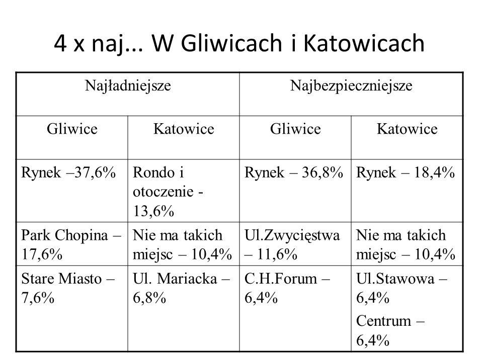 4 x naj... W Gliwicach i Katowicach NajładniejszeNajbezpieczniejsze GliwiceKatowiceGliwiceKatowice Rynek –37,6%Rondo i otoczenie - 13,6% Rynek – 36,8%