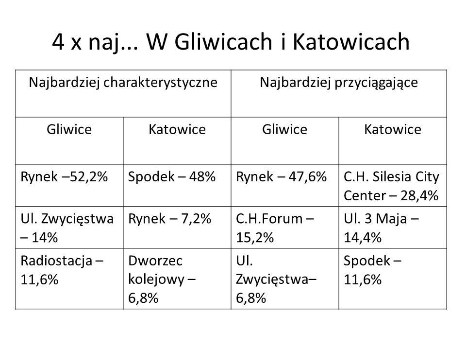 4 x naj... W Gliwicach i Katowicach Najbardziej charakterystyczneNajbardziej przyciągające GliwiceKatowiceGliwiceKatowice Rynek –52,2%Spodek – 48%Ryne