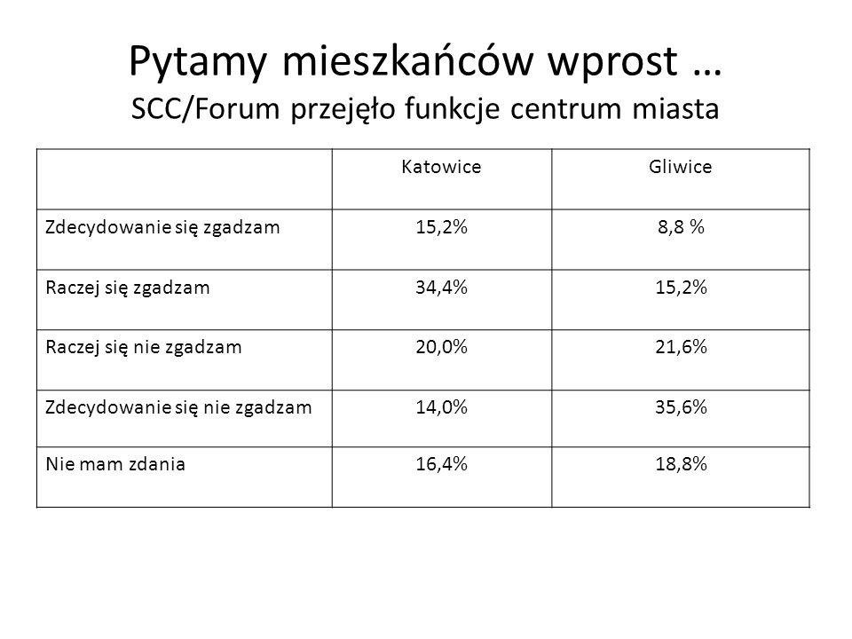 Pytamy mieszkańców wprost … SCC/Forum przejęło funkcje centrum miasta KatowiceGliwice Zdecydowanie się zgadzam15,2%8,8 % Raczej się zgadzam34,4%15,2%