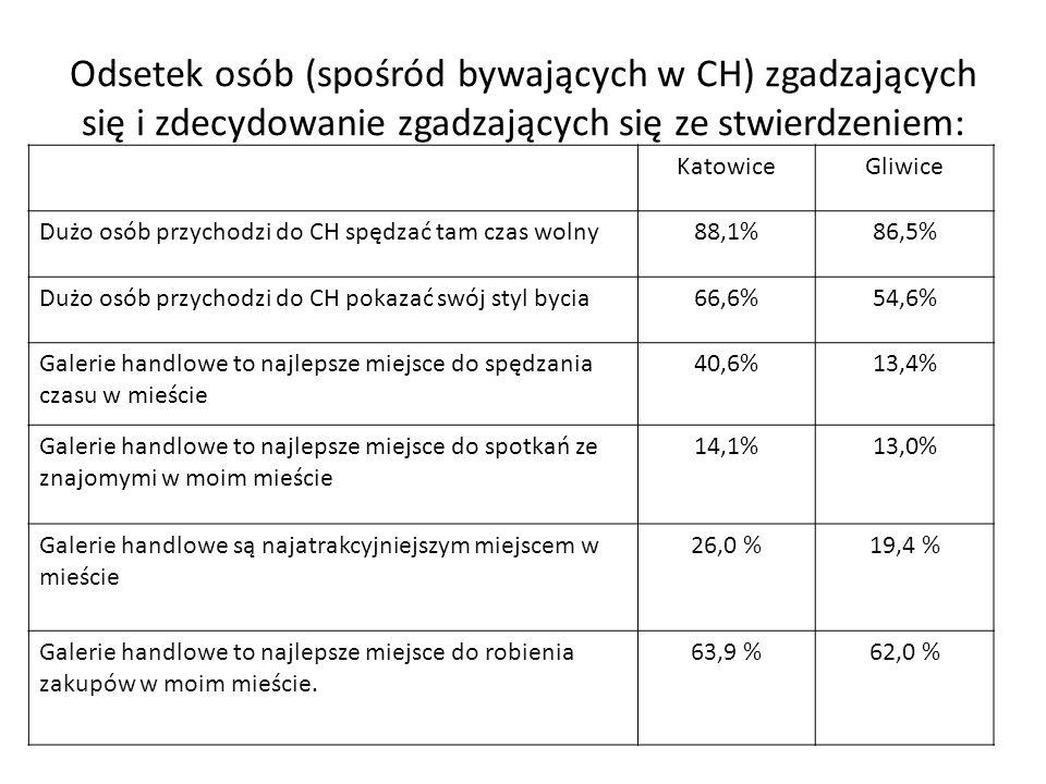 Odsetek osób (spośród bywających w CH) zgadzających się i zdecydowanie zgadzających się ze stwierdzeniem: KatowiceGliwice Dużo osób przychodzi do CH s