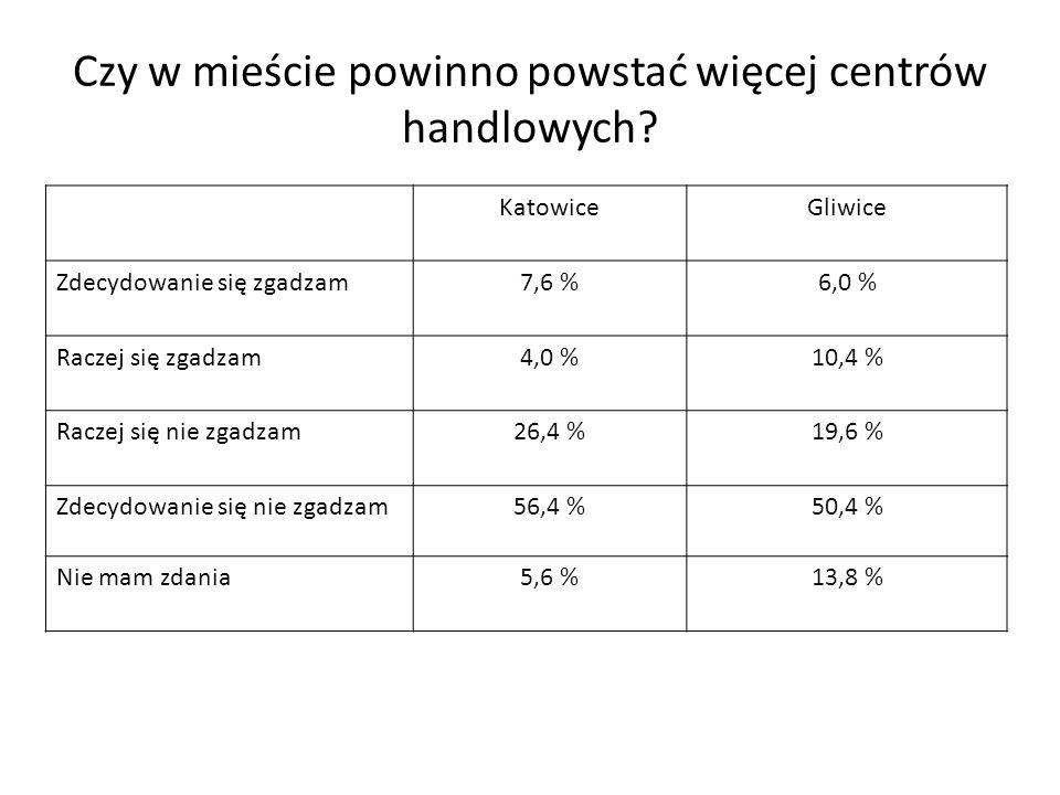Czy w mieście powinno powstać więcej centrów handlowych? KatowiceGliwice Zdecydowanie się zgadzam7,6 %6,0 % Raczej się zgadzam4,0 %10,4 % Raczej się n