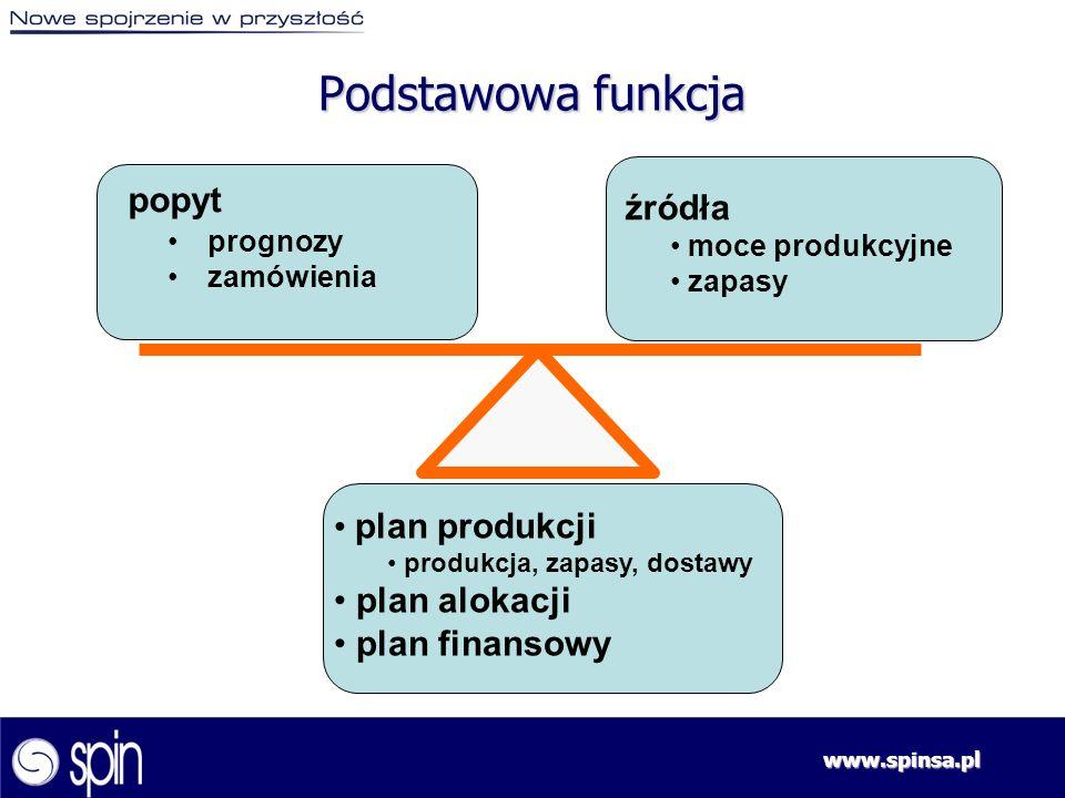 www.spinsa.pl plan produkcji produkcja, zapasy, dostawy plan alokacji plan finansowy popyt prognozy zamówienia źródła moce produkcyjne zapasy Podstawo
