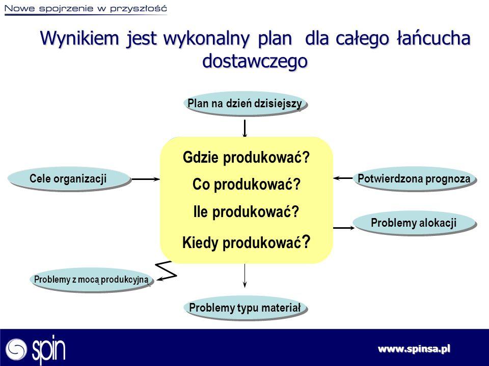 www.spinsa.pl Problemy z mocą produkcyjną Plan na dzień dzisiejszy Problemy typu materiał Cele organizacji Potwierdzona prognoza Oddziały Problemy alo