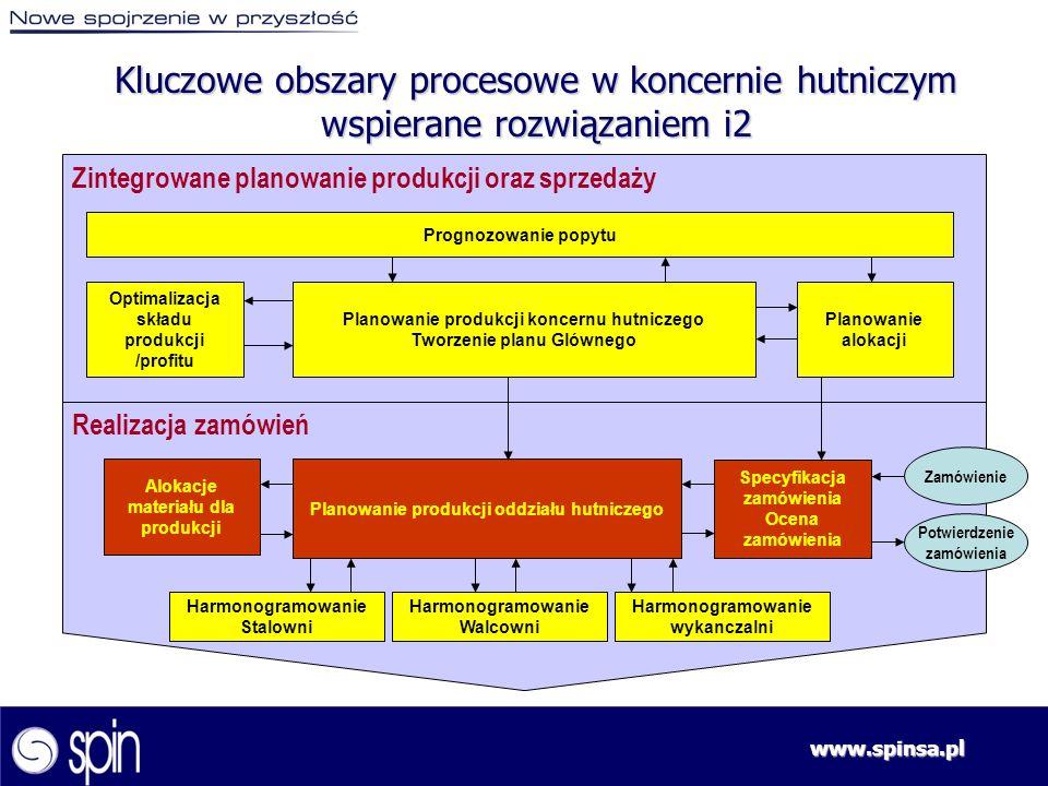 www.spinsa.pl Zintegrowane planowanie produkcji oraz sprzedaży Realizacja zamówień Prognozowanie popytu Optimalizacja składu produkcji /profitu Planow