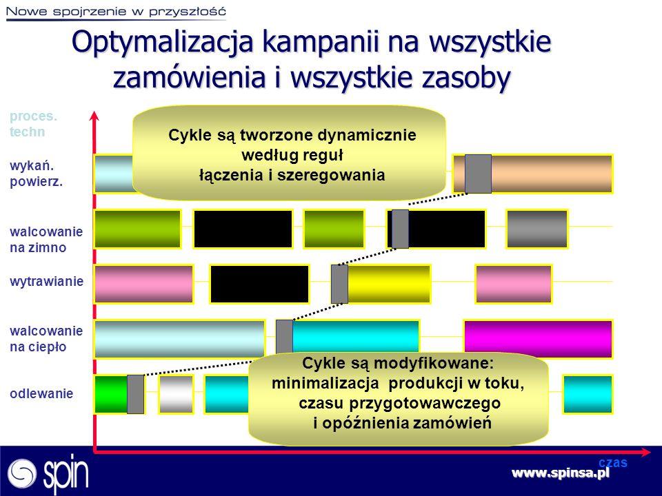 www.spinsa.pl czas odlewanie wytrawianie walcowanie na zimno wykań. powierz. proces. techn Cykle są tworzone dynamicznie według reguł łączenia i szere