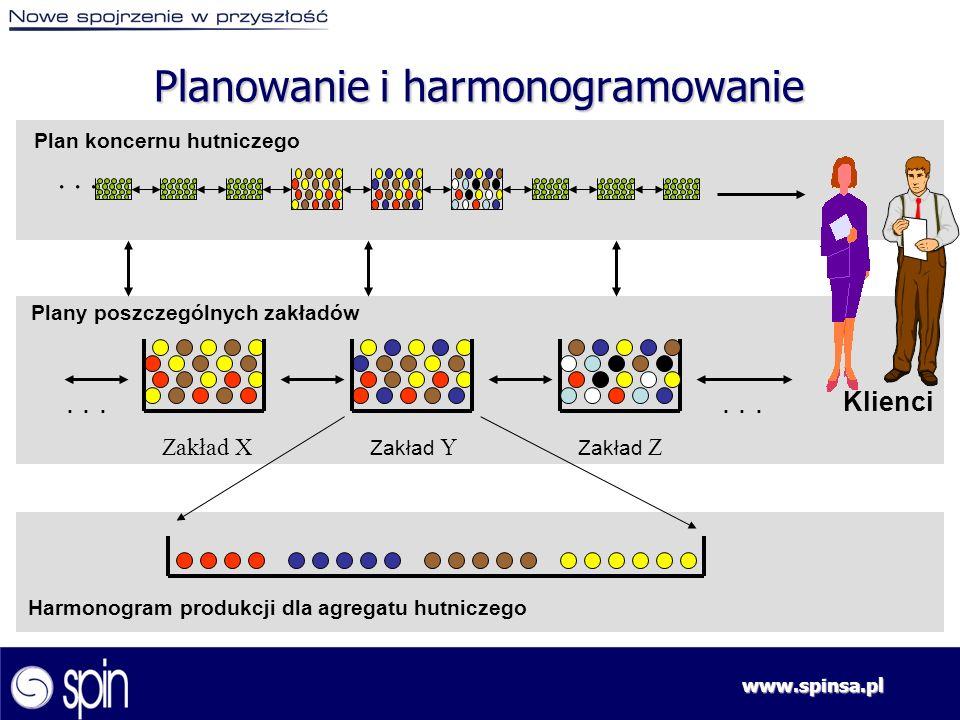 www.spinsa.pl Zakład Z... Planowanie i harmonogramowanie Zakład X Zakład Y... Plan koncernu hutniczego Plany poszczególnych zakładów Harmonogram produ