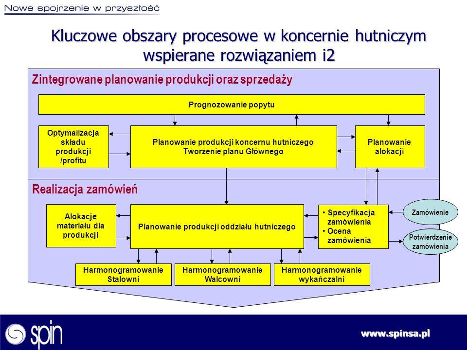 www.spinsa.pl Zintegrowane planowanie produkcji oraz sprzedaży Realizacja zamówień Prognozowanie popytu Optymalizacja składu produkcji /profitu Planow