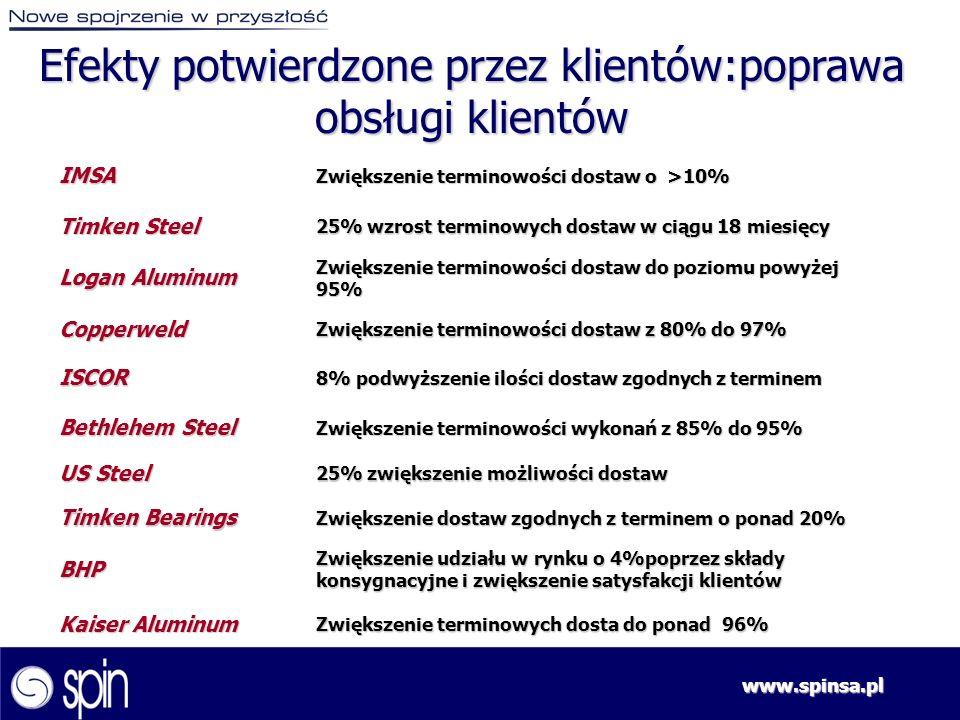 www.spinsa.pl Efekty potwierdzone przez klientów:poprawa obsługi klientów IMSA Zwiększenie terminowości dostaw o >10% Timken Steel 25% wzrost terminow