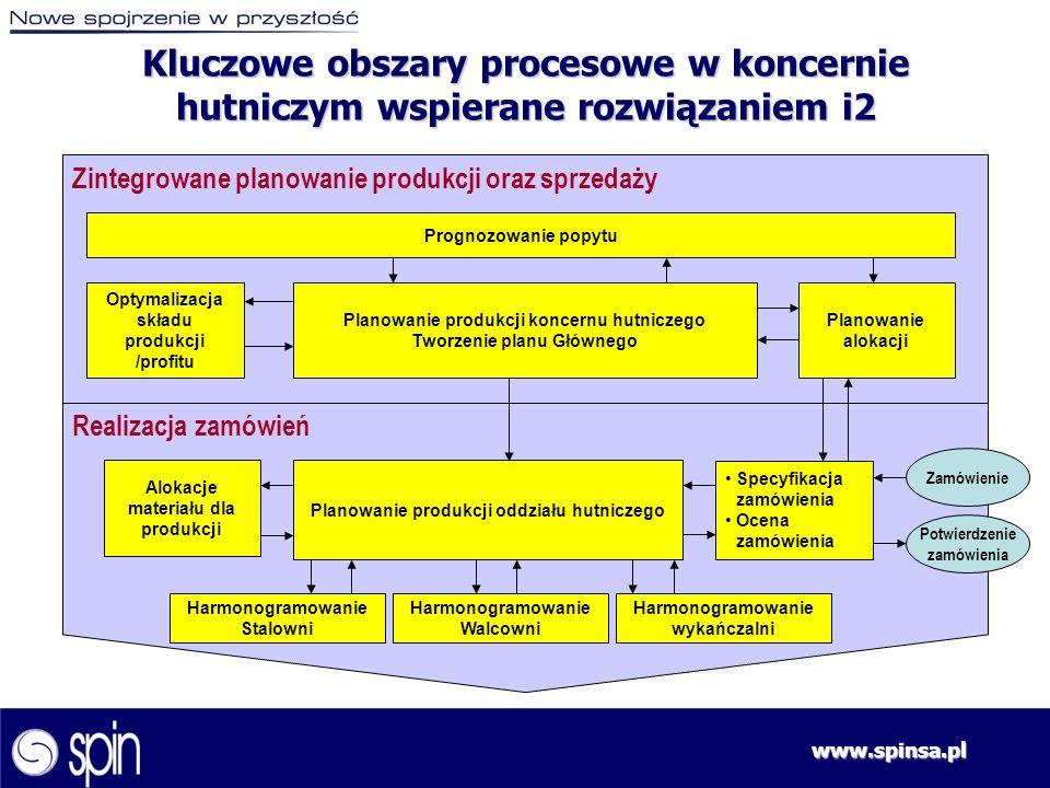 www.spinsa.pl Zintegrowane planowanie produkcji oraz sprzedaży Realizacja zamówień Prognozowanie popytu Optymalizacja składu produkcji /profitu Zamówi