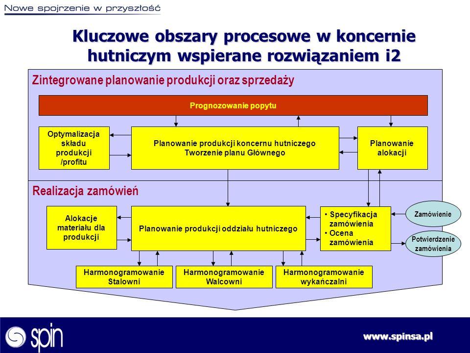 www.spinsa.pl Prognozowanie wspomagane rozwiązaniem Historia Prognoza statystyczna Znajomość rynku Cykl planowania Wytwarzanie prognozy konsensualnej Zbyt Marketing Finanse Produkcja Zamknięty stały cykl prognozowania