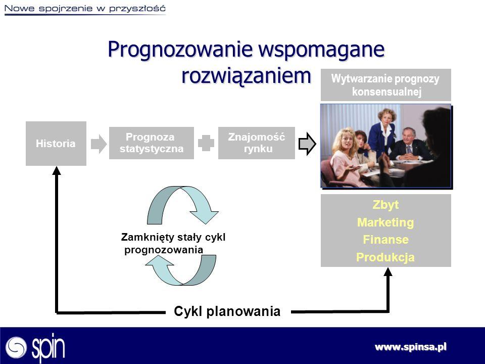 www.spinsa.pl Prognozowanie wspomagane rozwiązaniem Historia Prognoza statystyczna Znajomość rynku Cykl planowania Wytwarzanie prognozy konsensualnej