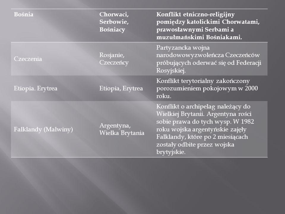 BośniaChorwaci, Serbowie, Bośniacy Konflikt etniczno-religijny pomiędzy katolickimi Chorwatami, prawosławnymi Serbami a muzułmańskimi Bośniakami. Czec