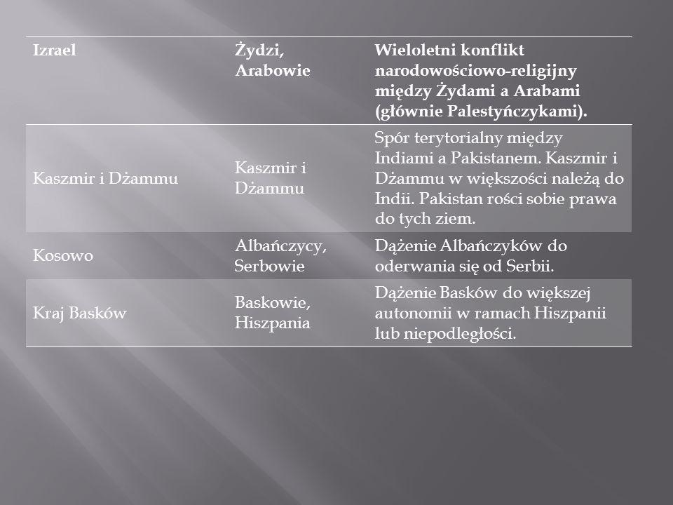IzraelŻydzi, Arabowie Wieloletni konflikt narodowościowo-religijny między Żydami a Arabami (głównie Palestyńczykami). Kaszmir i Dżammu Spór terytorial