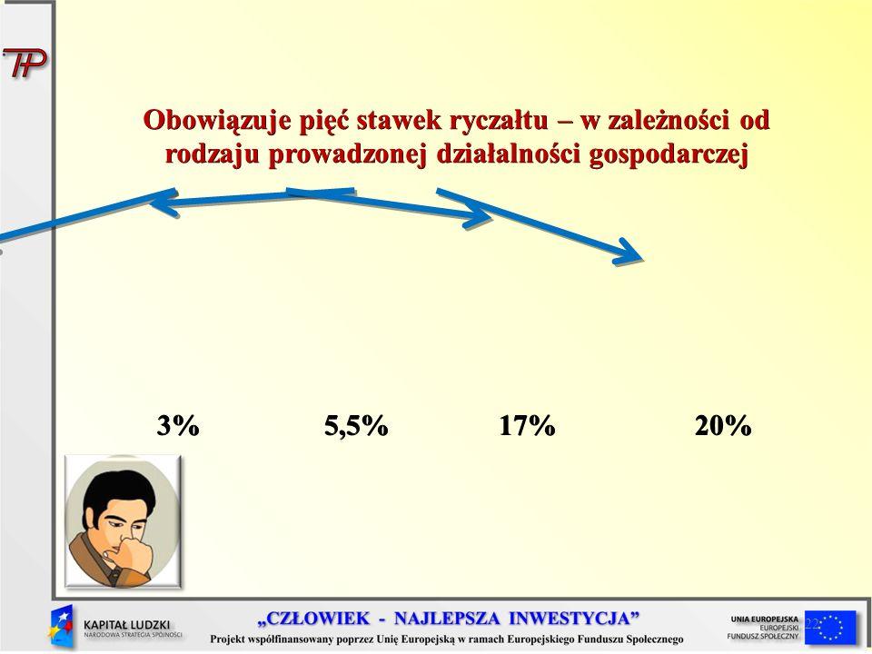 22 Obowiązuje pięć stawek ryczałtu – w zależności od rodzaju prowadzonej działalności gospodarczej 3%5,5%17% 20% 3%5,5%17% 20%