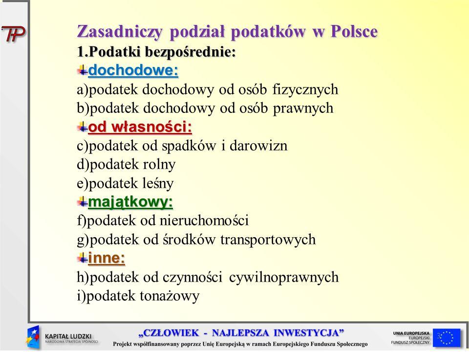 3 Zasadniczy podział podatków w Polsce 1.Podatki bezpośrednie: dochodowe: a)podatek dochodowy od osób fizycznych b)podatek dochodowy od osób prawnych