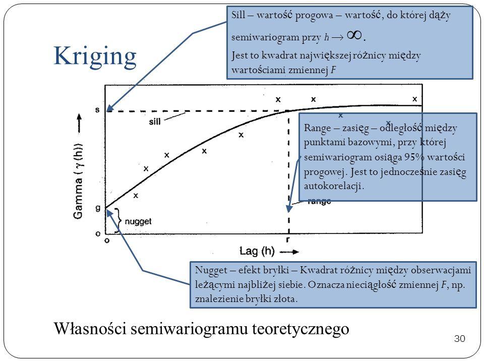 30 Własności semiwariogramu teoretycznego Kriging Sill – warto ść progowa – warto ść, do której d ąż y semiwariogram przy h. Jest to kwadrat najwi ę k