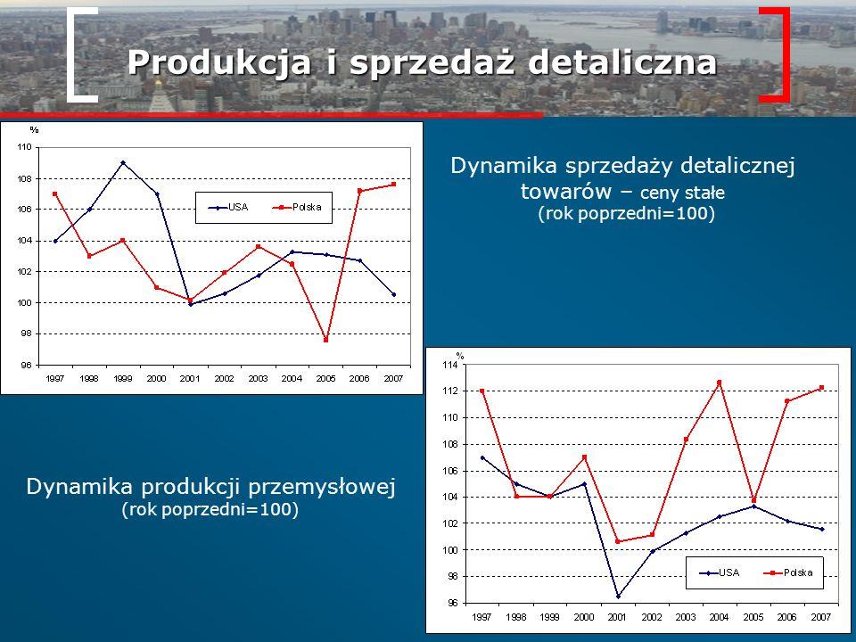 Produkcja i sprzedaż detaliczna Dynamika sprzedaży detalicznej towarów – ceny stałe (rok poprzedni=100) Dynamika produkcji przemysłowej (rok poprzedni