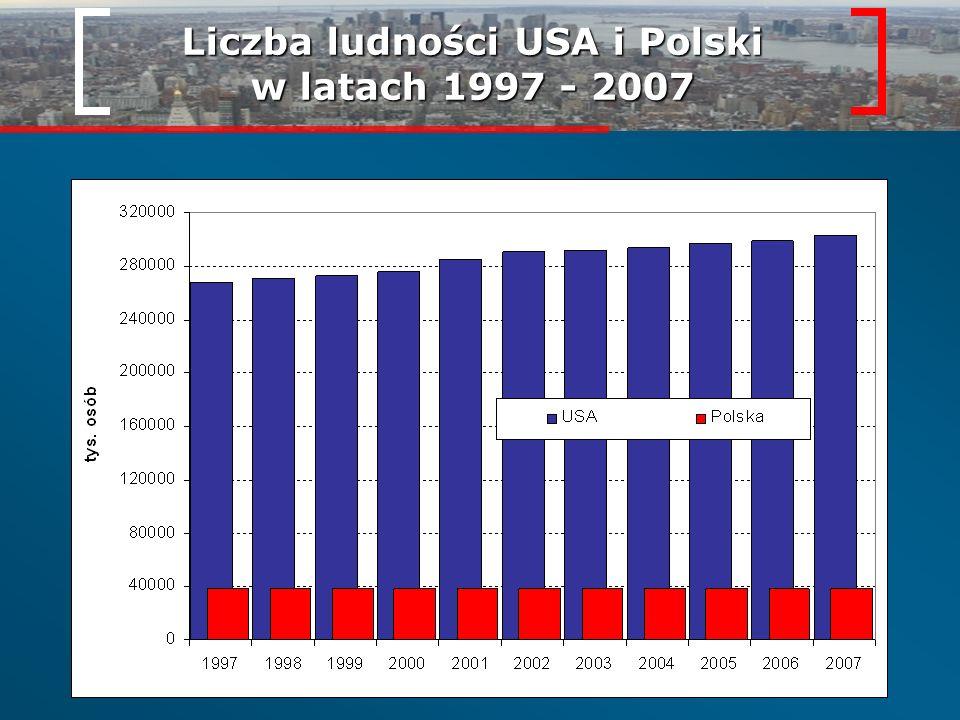 Gęstość zaludnienia oraz przyrost naturalny USA i Polski Gęstość zaludnienia w 2007 roku USA: 32 os./km 2 Polska: 122 os./km 2 19971998199920002001200220032004200520062007 USA5,96,05,855,95,65,75,855,85,76,2X Polska0,90,50,00,30,1-0,1-0,4-0,2-0,10,10,3 Przyrost naturalny na 1000 ludności w latach 1997 - 2007