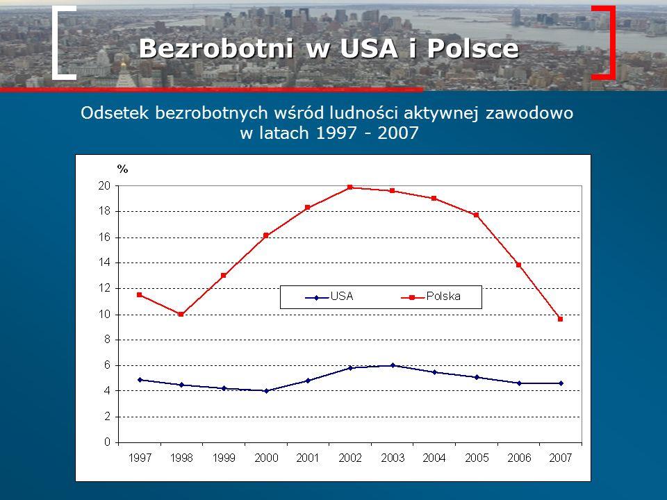 Bezrobotni w USA i Polsce Odsetek bezrobotnych wśród ludności aktywnej zawodowo w latach 1997 - 2007