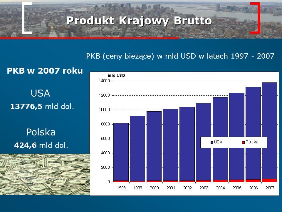 Produkt Krajowy Brutto PKB (ceny bieżące) w mld USD w latach 1997 - 2007 PKB w 2007 roku USA 13776,5 mld dol. Polska 424,6 mld dol.