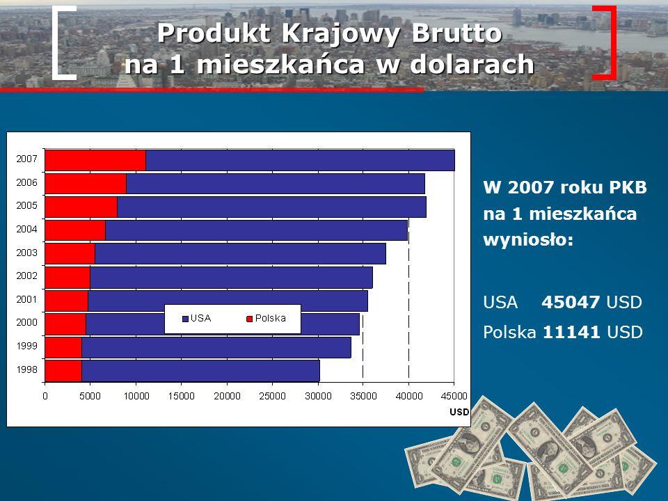 Produkt Krajowy Brutto na 1 mieszkańca w dolarach USA 45047 USD Polska 11141 USD W 2007 roku PKB na 1 mieszkańca wyniosło: