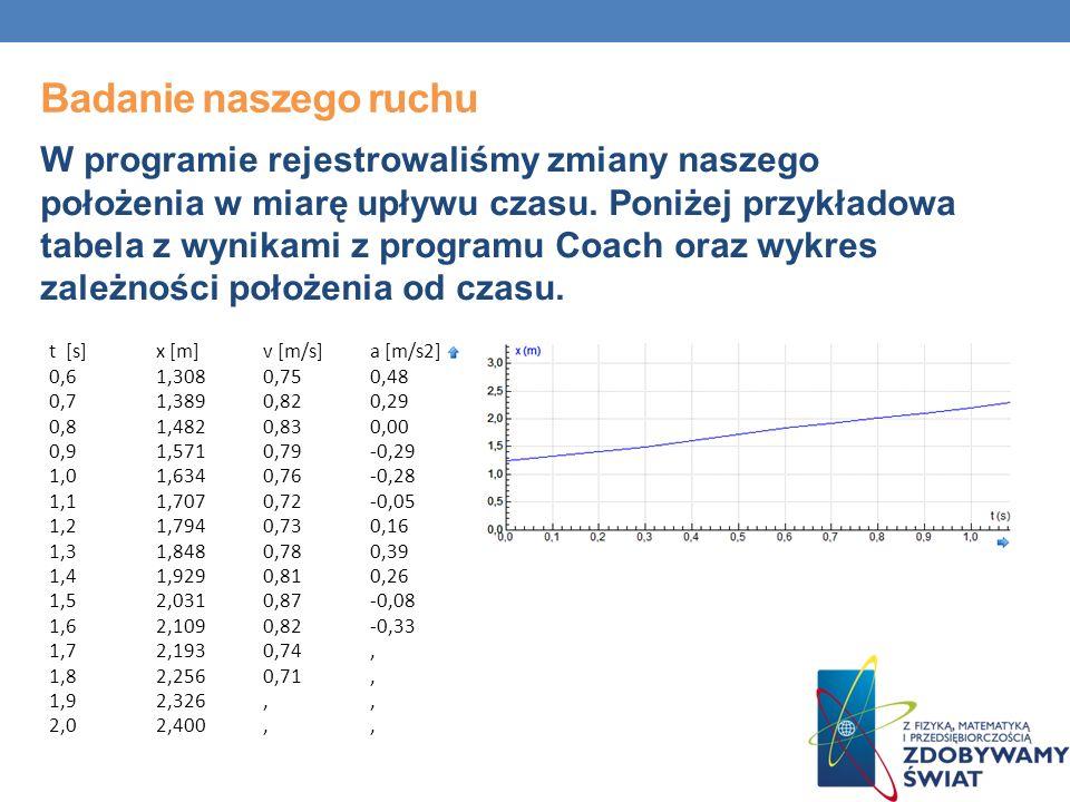 Badanie naszego ruchu W programie rejestrowaliśmy zmiany naszego położenia w miarę upływu czasu. Poniżej przykładowa tabela z wynikami z programu Coac