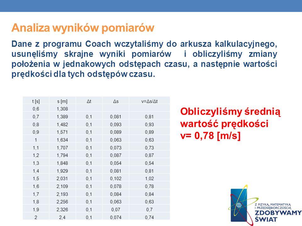 Analiza wyników pomiarów Dane z programu Coach wczytaliśmy do arkusza kalkulacyjnego, usunęliśmy skrajne wyniki pomiarów i obliczyliśmy zmiany położenia w jednakowych odstępach czasu, a następnie wartości prędkości dla tych odstępów czasu.