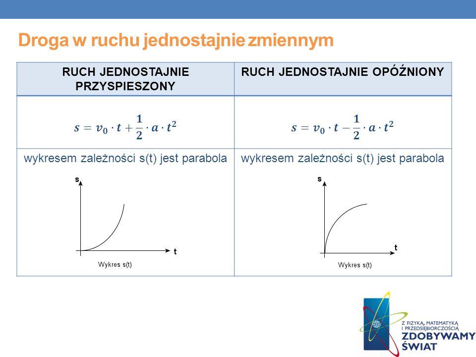 Droga w ruchu jednostajnie zmiennym RUCH JEDNOSTAJNIE PRZYSPIESZONY RUCH JEDNOSTAJNIE OPÓŹNIONY wykresem zależności s(t) jest parabola wykresem zależności s(t) jest parabola