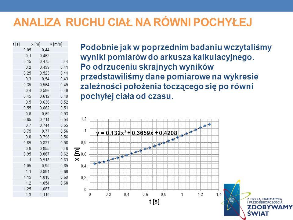 ANALIZA RUCHU CIAŁ NA RÓWNI POCHYŁEJ Podobnie jak w poprzednim badaniu wczytaliśmy wyniki pomiarów do arkusza kalkulacyjnego.