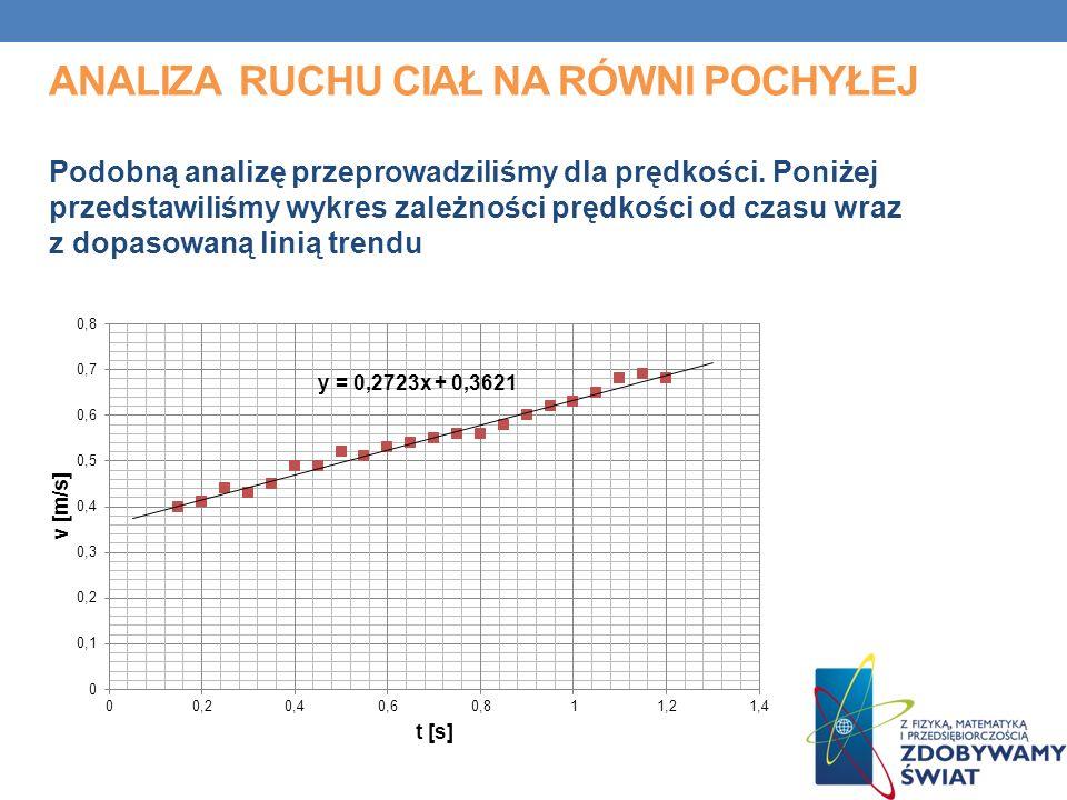 ANALIZA RUCHU CIAŁ NA RÓWNI POCHYŁEJ Podobną analizę przeprowadziliśmy dla prędkości. Poniżej przedstawiliśmy wykres zależności prędkości od czasu wra