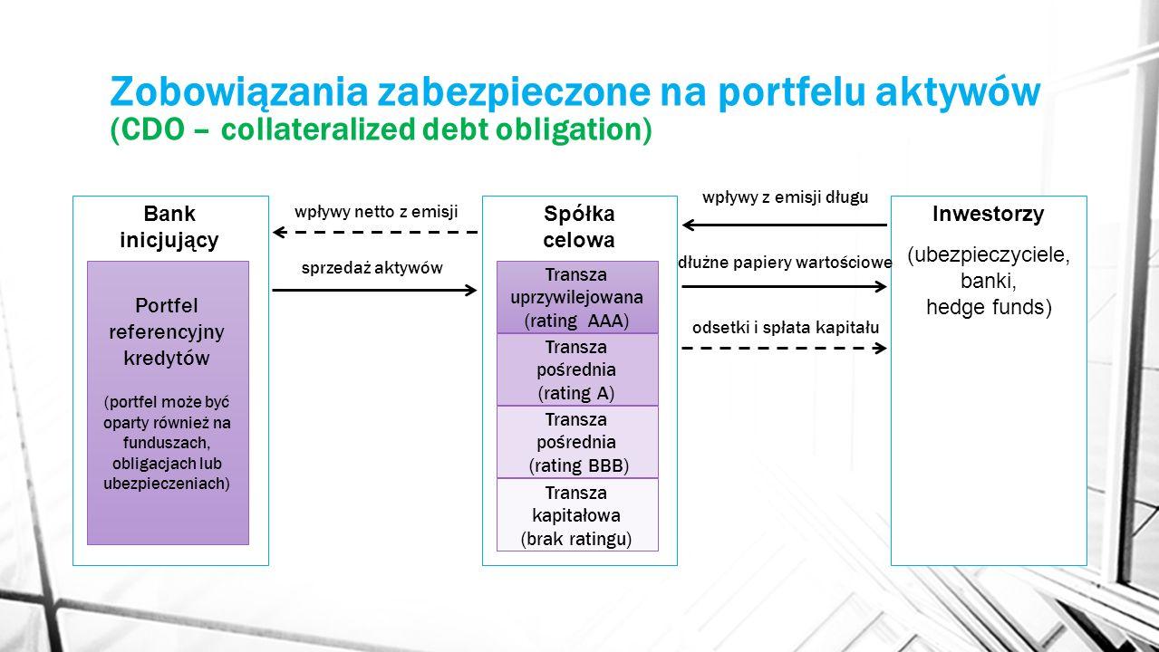 Zobowiązania zabezpieczone na portfelu aktywów (CDO – collateralized debt obligation) Bank inicjujący Portfel referencyjny kredytów (portfel może być