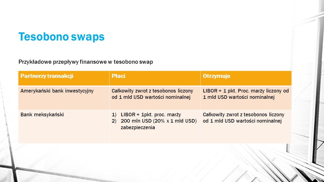 Tesobono swaps Partnerzy transakcjiPłaciOtrzymuje Amerykański bank inwestycyjnyCałkowity zwrot z tesobonos liczony od 1 mld USD wartości nominalnej LI