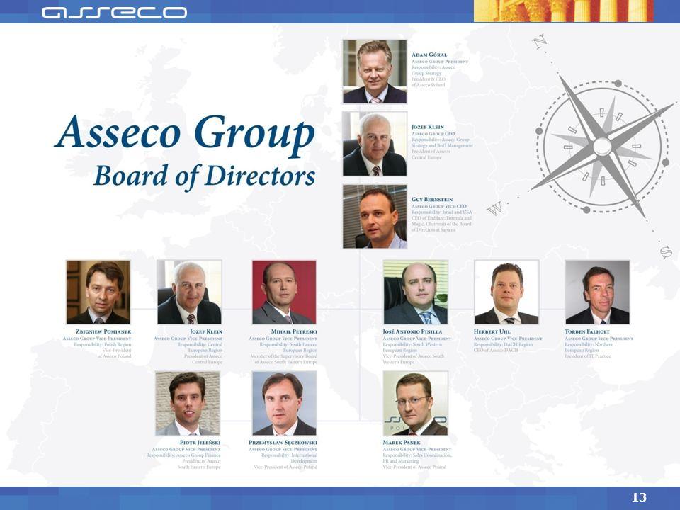 Model federacyjny Wykorzystanie przedsiębiorczości partnerów Szacunek dla osiągnięć firm partnerskich Wykorzystanie dorobku firm partnerskich Wzajemne
