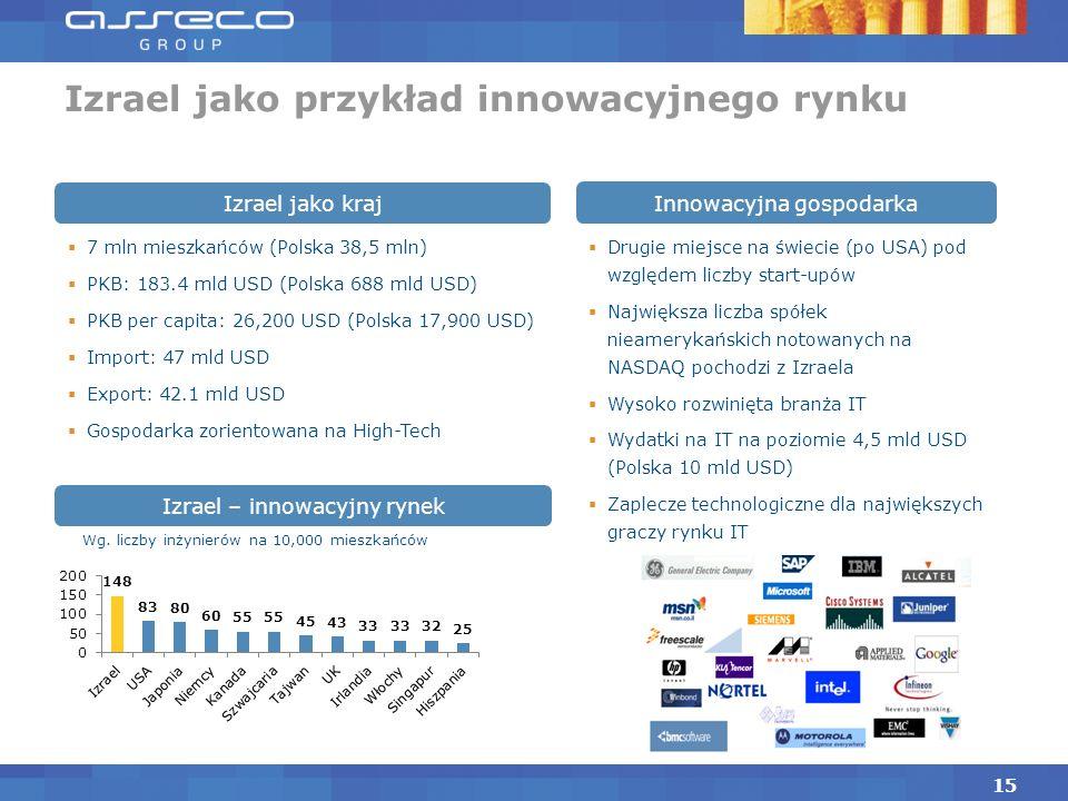 Nowe kanały sprzedaży – wykorzystanie sieci całej Grupy Szansa na projekty globalne dla międzynarodowych korporacji z uwagi na obecność w wielu krajac