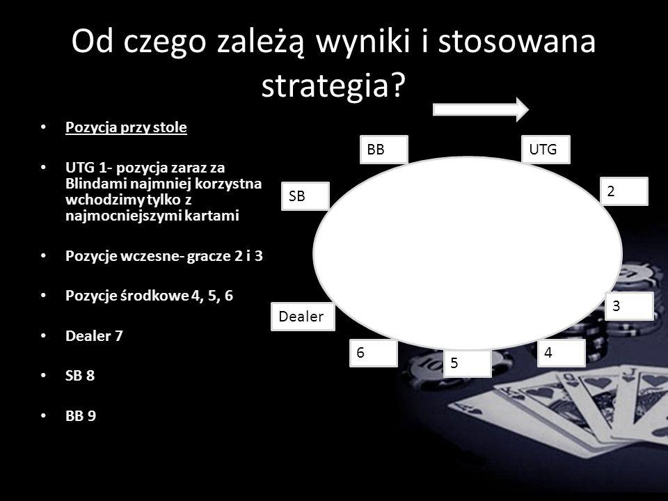 Od czego zależą wyniki i stosowana strategia.