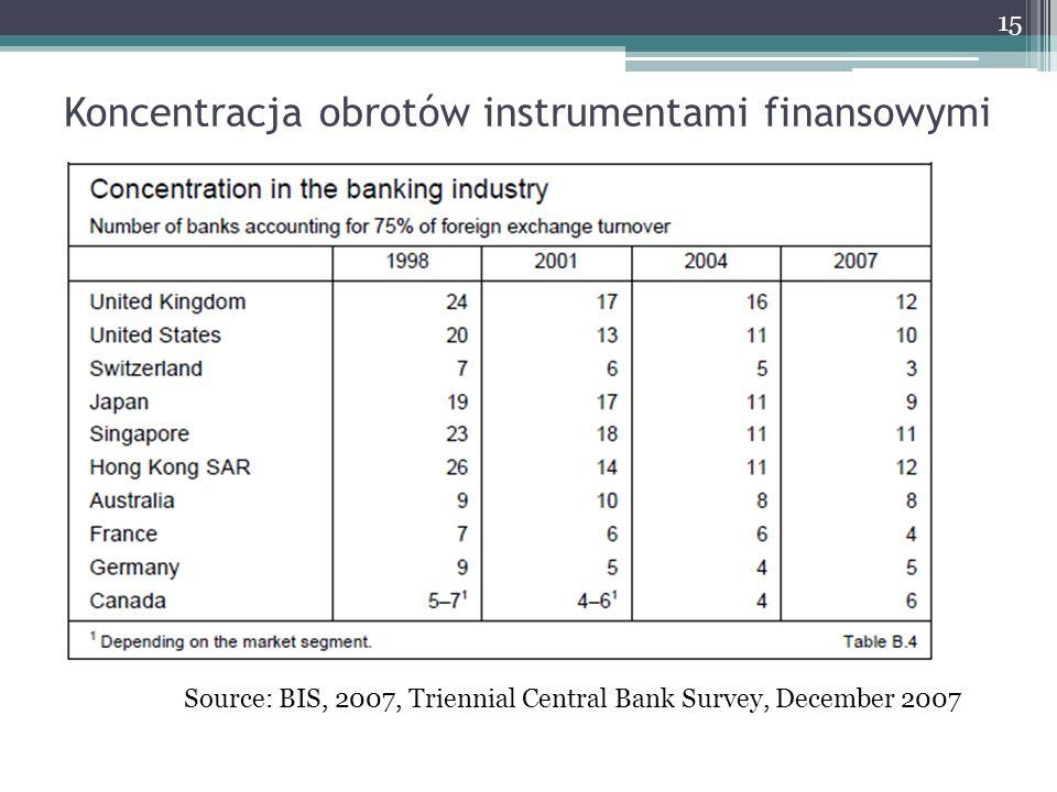 Koncentracja obrotów instrumentami finansowymi 15 Source: BIS, 2007, Triennial Central Bank Survey, December 2007