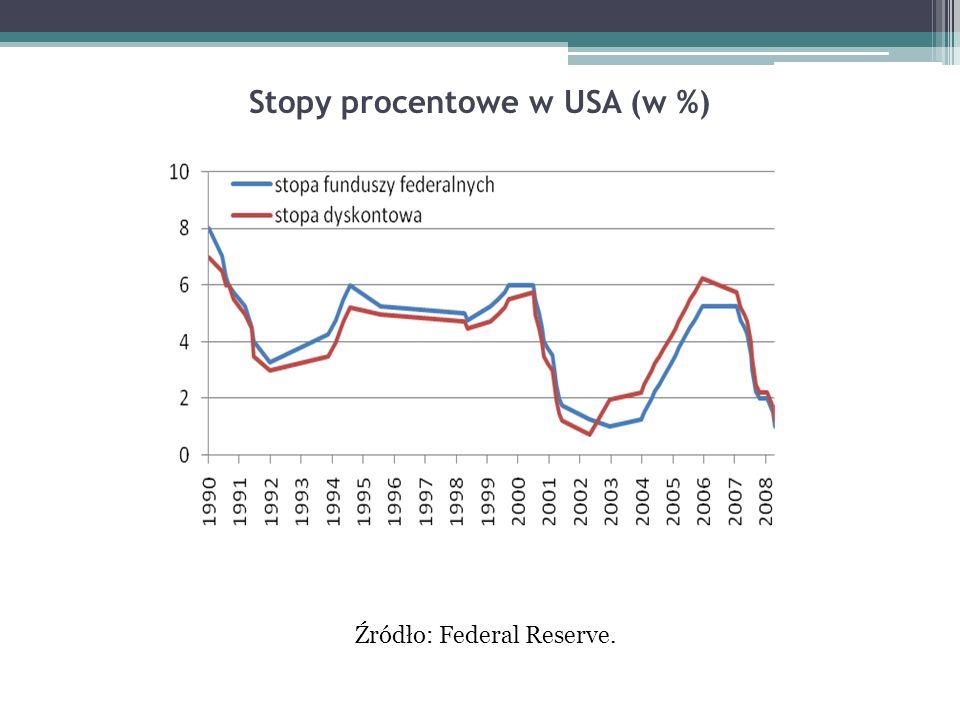 Stopy procentowe w USA (w %) Źródło: Federal Reserve.