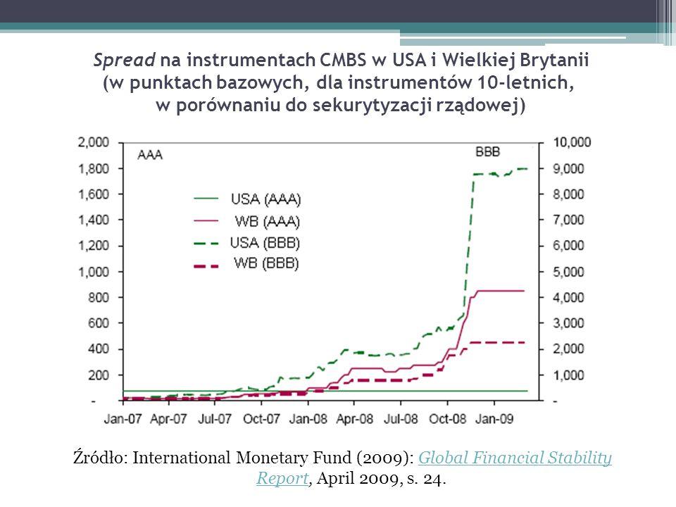 Spread na instrumentach CMBS w USA i Wielkiej Brytanii (w punktach bazowych, dla instrumentów 10-letnich, w porównaniu do sekurytyzacji rządowej) Źród