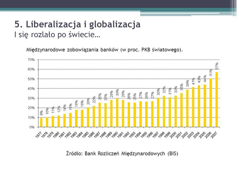 5. Liberalizacja i globalizacja I się rozlało po świecie… Międzynarodowe zobowiązania banków (w proc. PKB światowego). Źródło: Bank Rozliczeń Międzyna