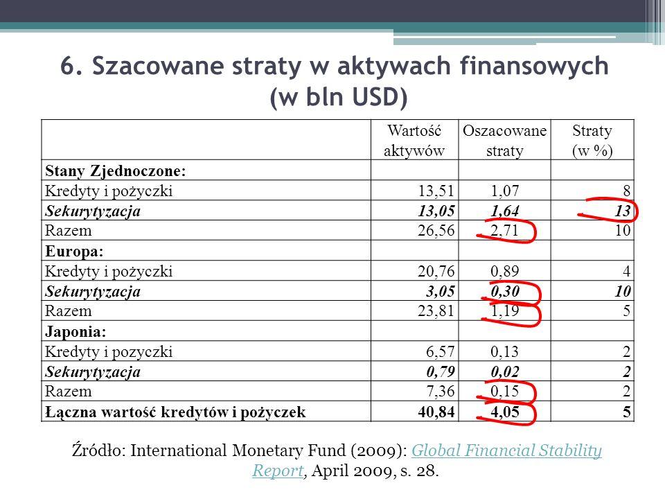 6. Szacowane straty w aktywach finansowych (w bln USD) Źródło: International Monetary Fund (2009): Global Financial Stability Report, April 2009, s. 2