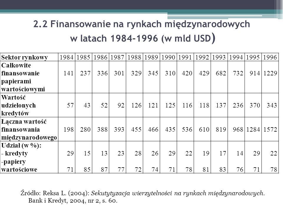 2.2 Finansowanie na rynkach międzynarodowych w latach 1984-1996 (w mld USD ) Sektor rynkowy 1984198519861987198819891990199119921993199419951996 Całko