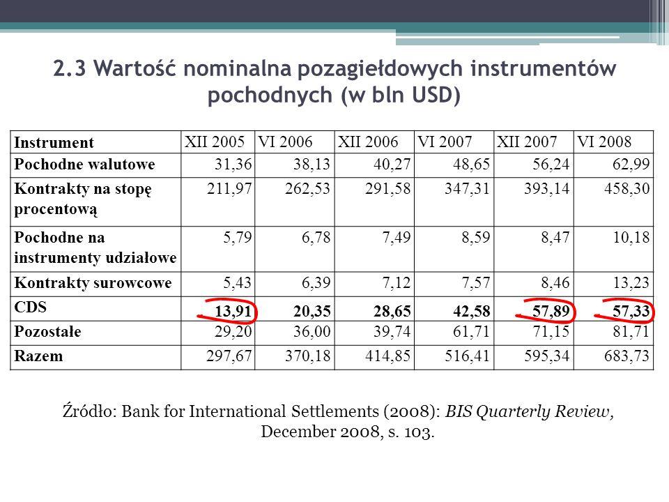 2.3 Wartość nominalna pozagiełdowych instrumentów pochodnych (w bln USD) Źródło: Bank for International Settlements (2008): BIS Quarterly Review, Dece