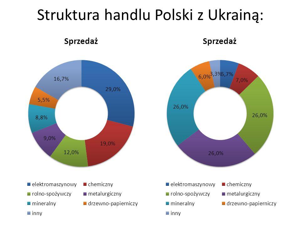 Struktura handlu Polski z Ukrainą: