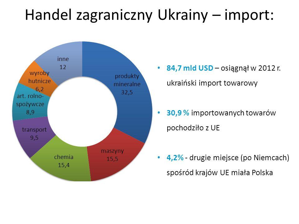 84,7 mld USD – osiągnął w 2012 r. ukraiński import towarowy 30,9 % importowanych towarów pochodziło z UE 4,2% - drugie miejsce (po Niemcach) spośród k